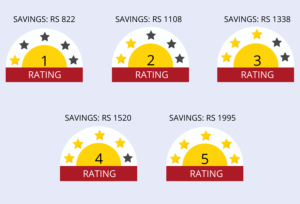 BEE Star Rating With Saving Per Year
