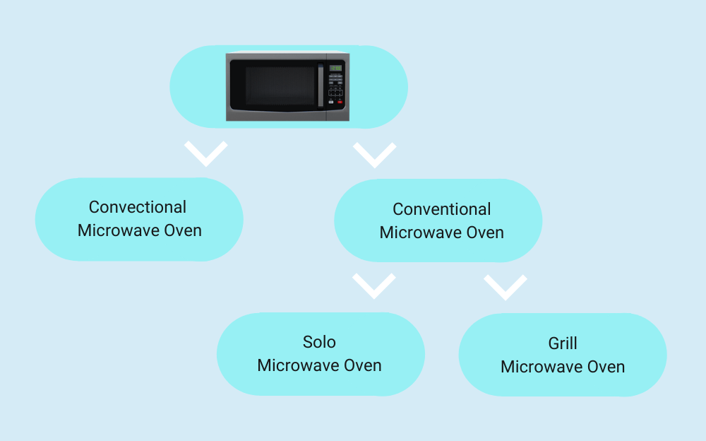 Type of Microwave Ovens