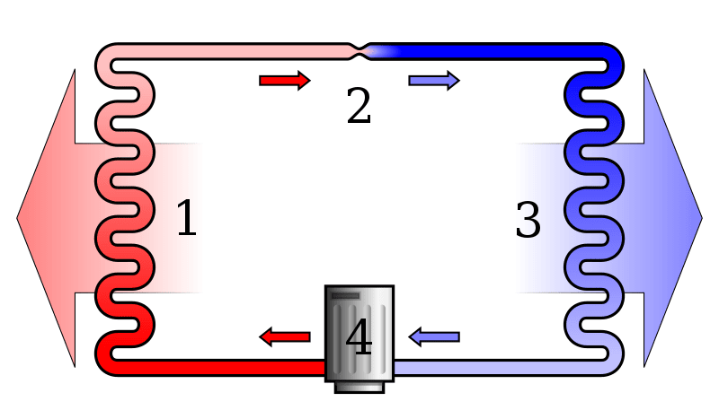 Functioning of an AC